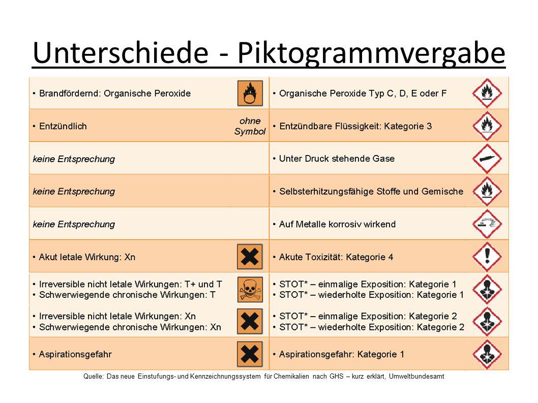 Unterschiede - Piktogrammvergabe