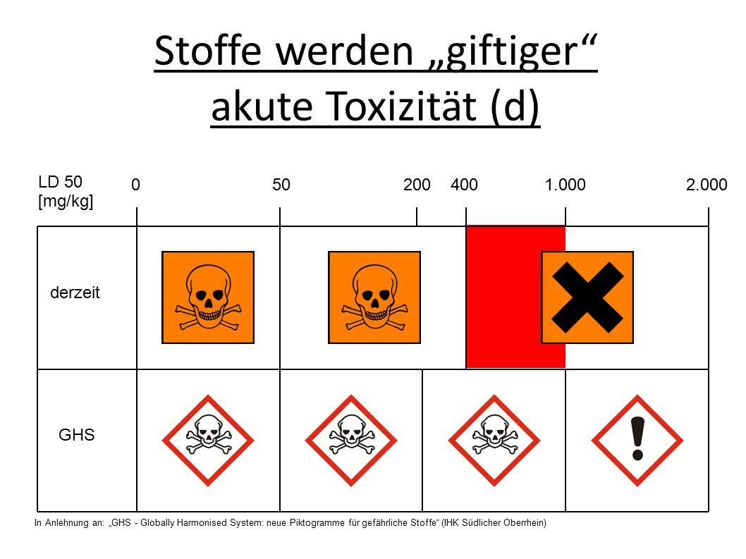 """Stoffe werden """"giftiger akute Toxizität (d)"""