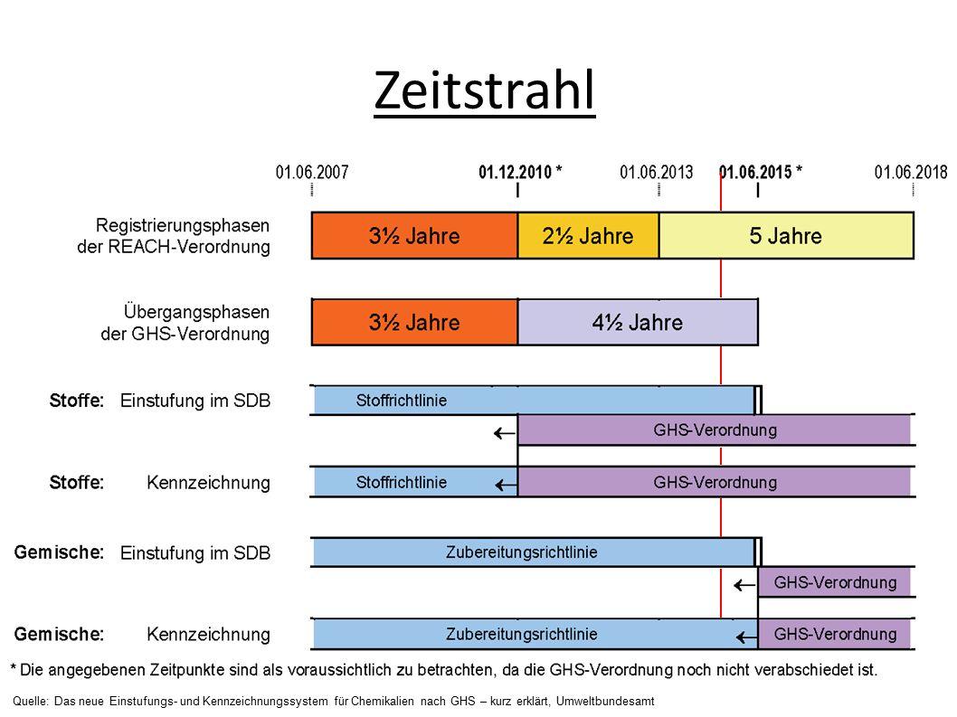 Zeitstrahl Quelle: Das neue Einstufungs- und Kennzeichnungssystem für Chemikalien nach GHS – kurz erklärt, Umweltbundesamt.