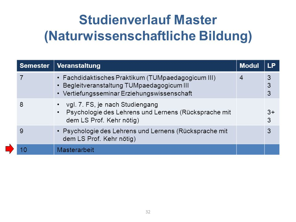 Studienverlauf Master (Naturwissenschaftliche Bildung)