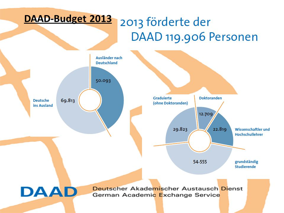 DAAD-Budget 2013 2013 förderte DAAD insgesamt 119.906 Personen aus allen Weltregionen – davon 52 Prozent Frauen.