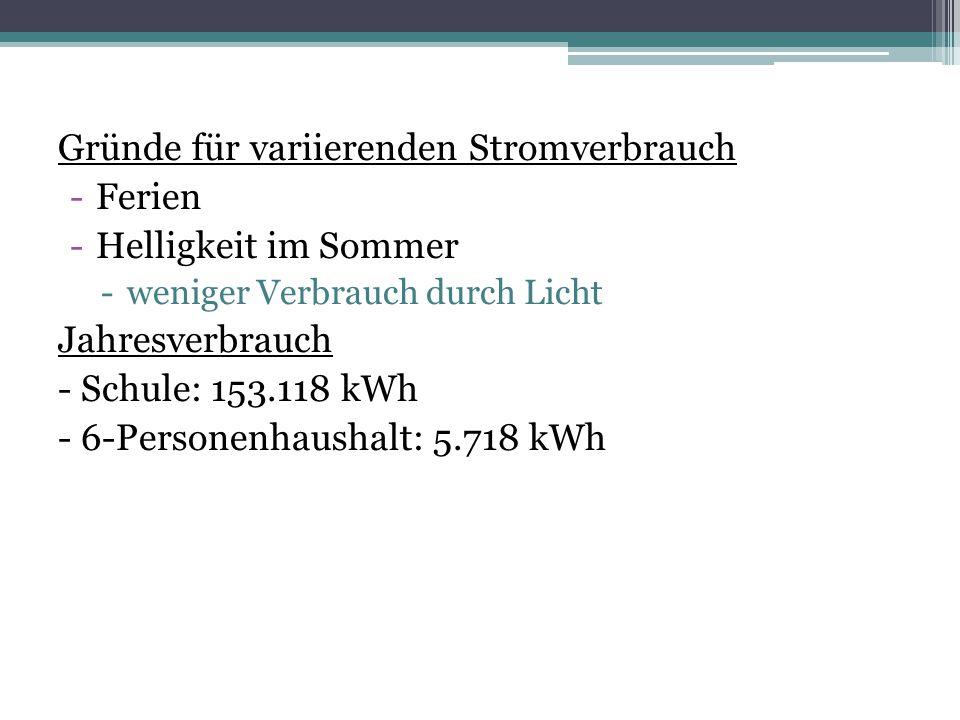 Gründe für variierenden Stromverbrauch Ferien Helligkeit im Sommer
