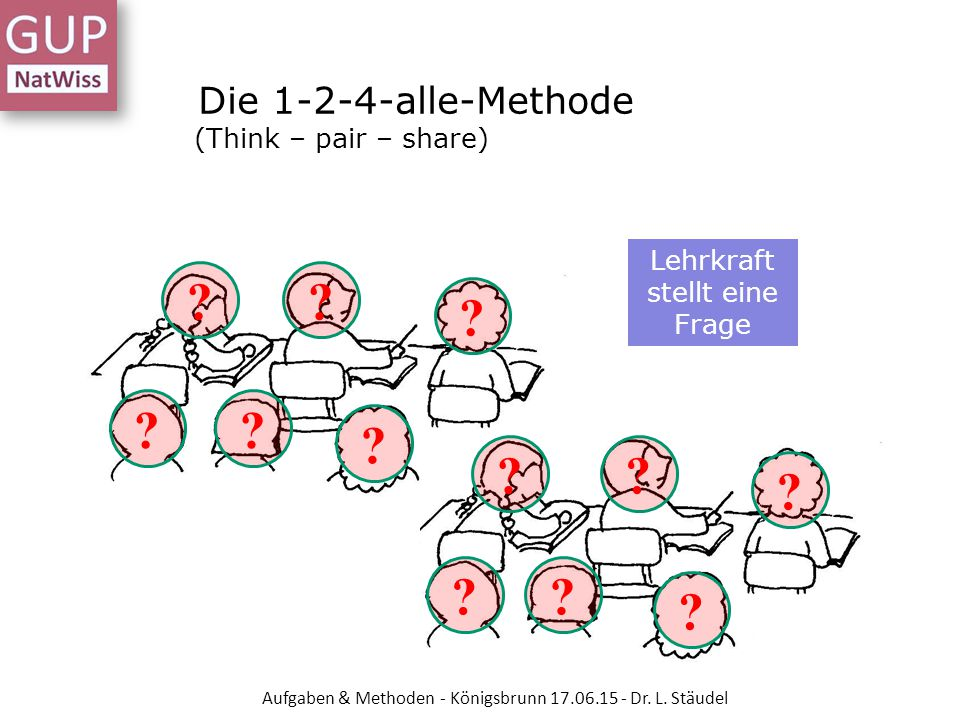 Die 1-2-4-alle-Methode (Think – pair – share)