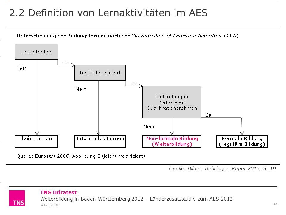 2.2 Definition von Lernaktivitäten im AES