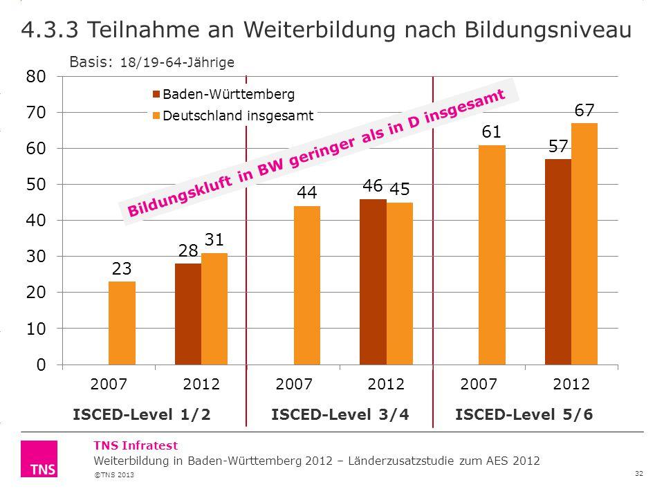 4.3.3 Teilnahme an Weiterbildung nach Bildungsniveau