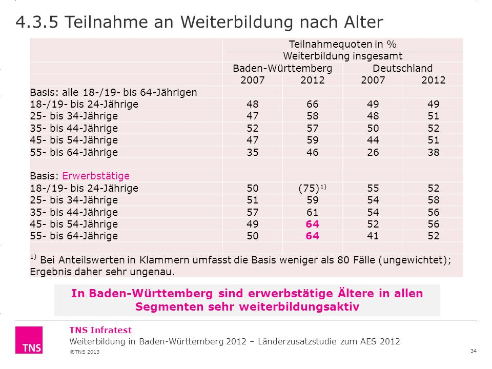 4.3.5 Teilnahme an Weiterbildung nach Alter