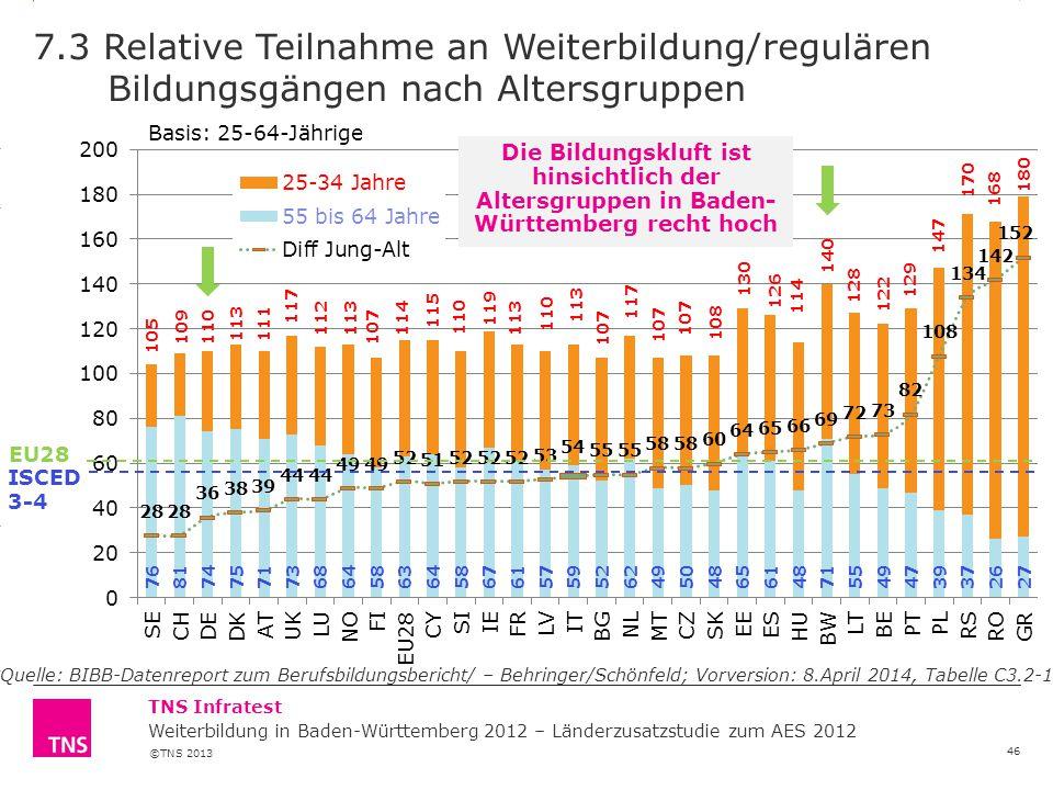 7.3 Relative Teilnahme an Weiterbildung/regulären Bildungsgängen nach Altersgruppen