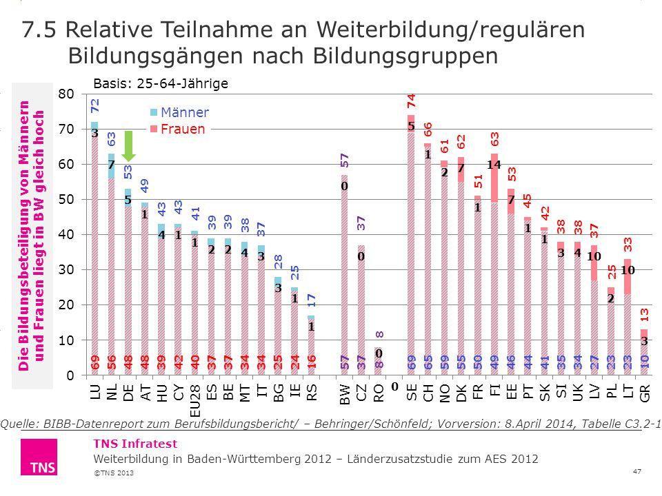 Die Bildungsbeteiligung von Männern und Frauen liegt in BW gleich hoch
