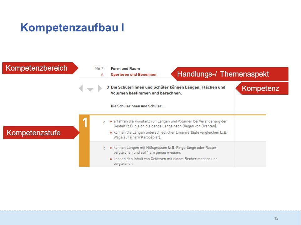 Kompetenzaufbau l Kompetenzbereich Handlungs-/ Themenaspekt Kompetenz