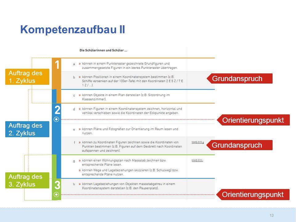 Kompetenzaufbau II Grundanspruch Orientierungspunkt Grundanspruch
