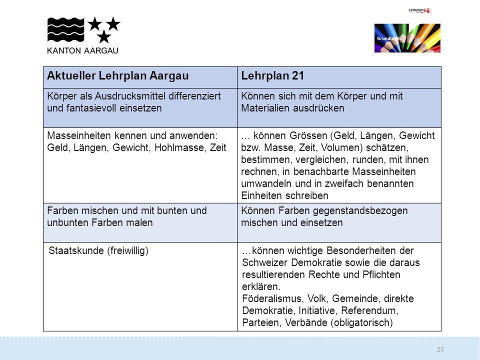 Aktueller Lehrplan Aargau Lehrplan 21