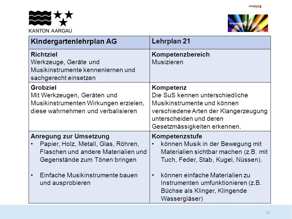 Kindergartenlehrplan AG