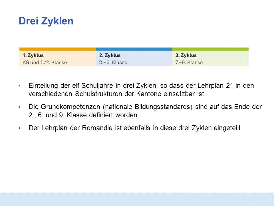 Drei Zyklen Einteilung der elf Schuljahre in drei Zyklen, so dass der Lehrplan 21 in den verschiedenen Schulstrukturen der Kantone einsetzbar ist.