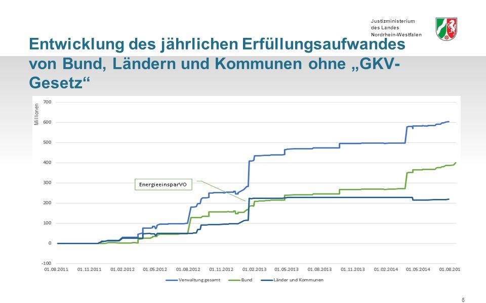 """Entwicklung des jährlichen Erfüllungsaufwandes von Bund, Ländern und Kommunen ohne """"GKV-Gesetz"""