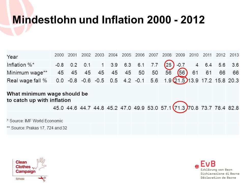 Mindestlohn und Inflation 2000 - 2012