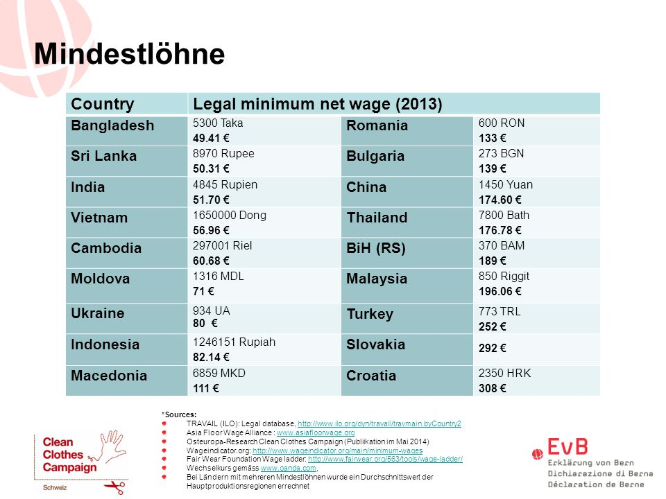 Mindestlöhne Country Legal minimum net wage (2013) Bangladesh Romania