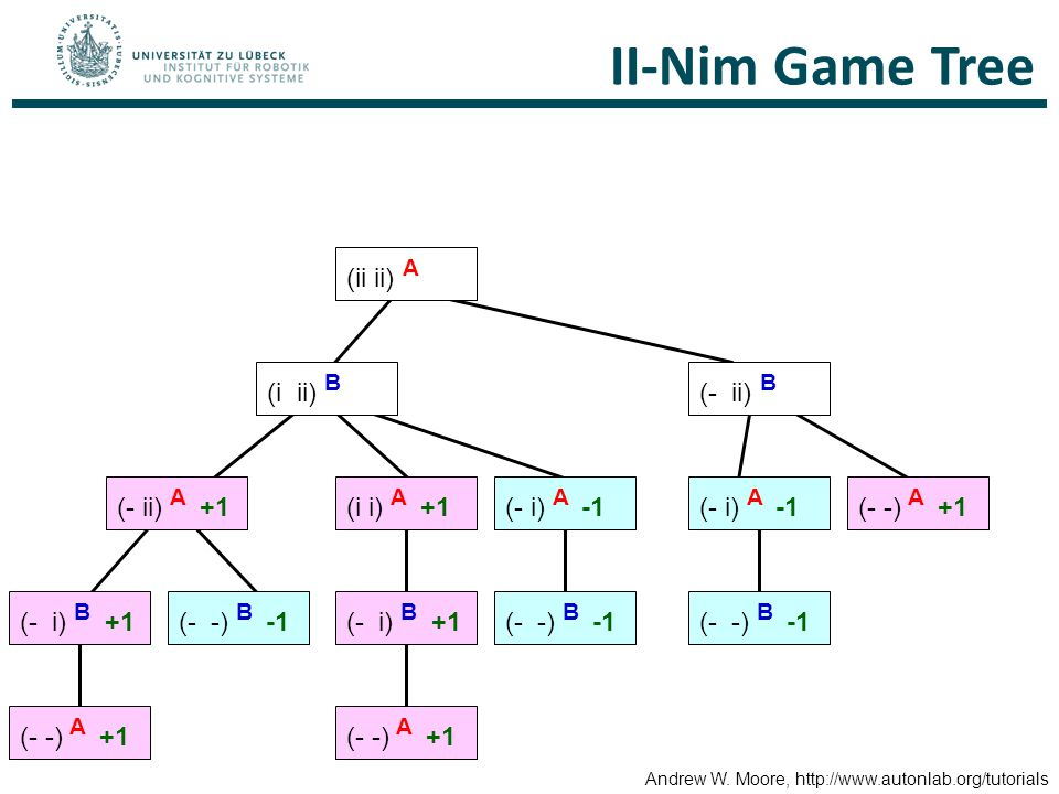 II-Nim Game Tree (ii ii) A (i ii) B (- ii) B (- ii) A +1 (i i) A +1