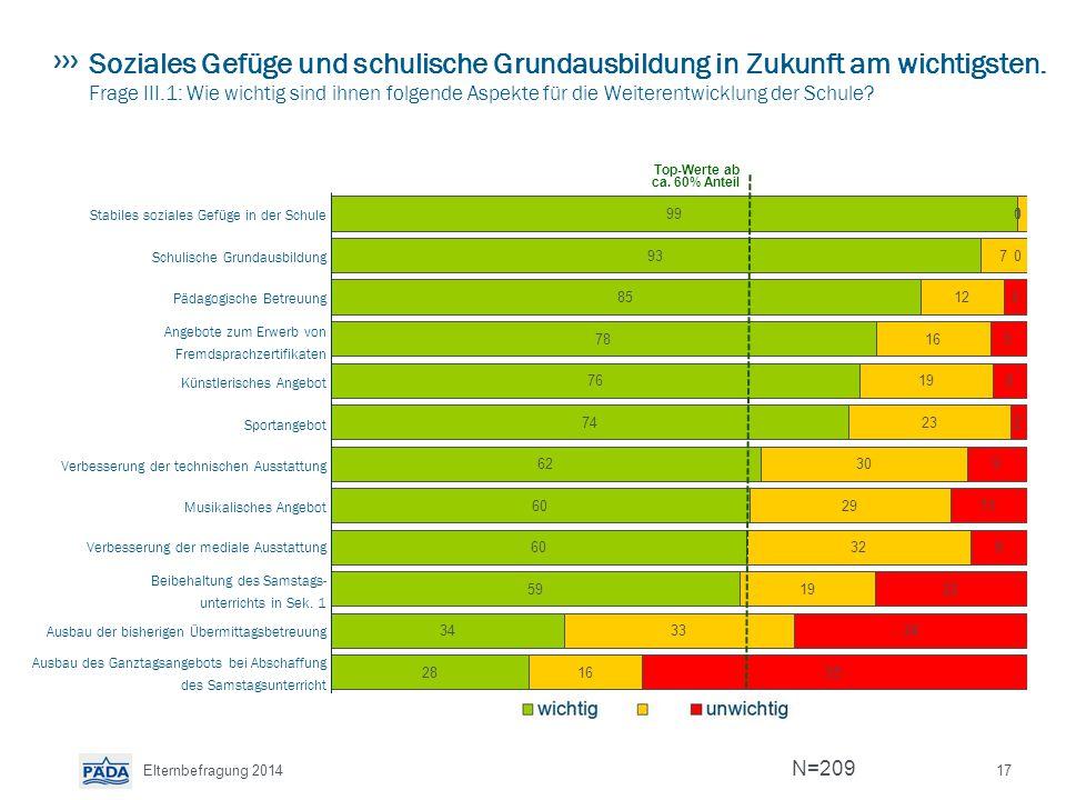 Soziales Gefüge und schulische Grundausbildung in Zukunft am wichtigsten. Frage III.1: Wie wichtig sind ihnen folgende Aspekte für die Weiterentwicklung der Schule