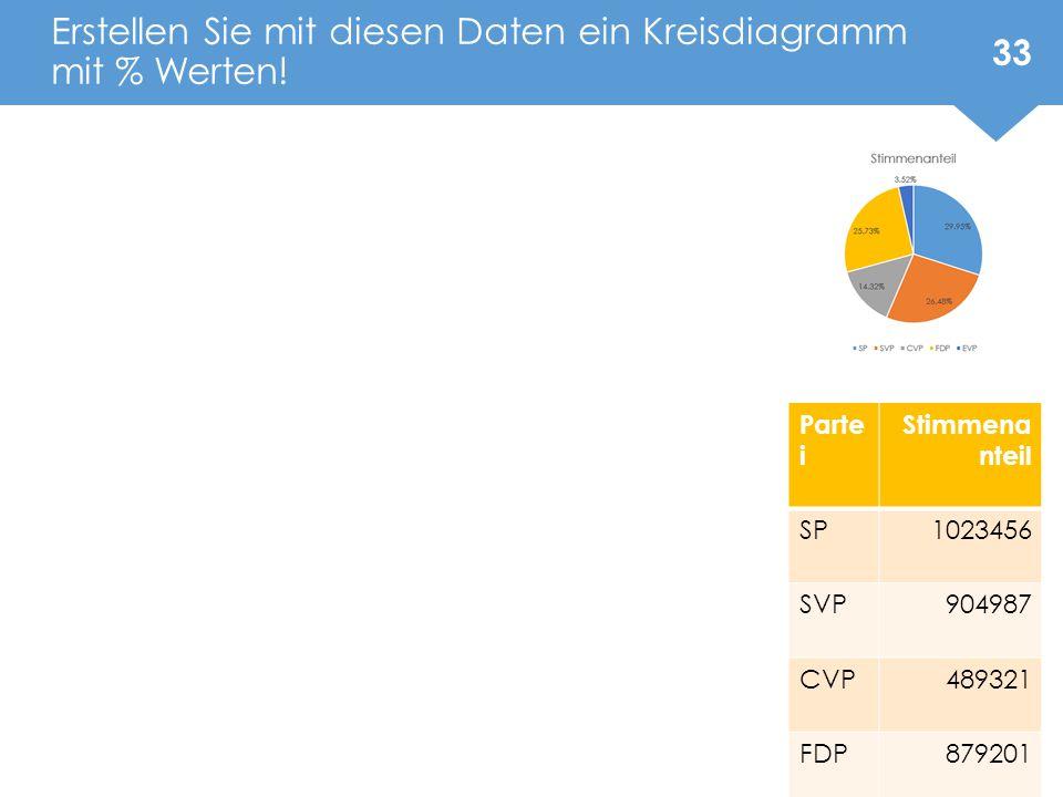 Erstellen Sie mit diesen Daten ein Kreisdiagramm mit % Werten!