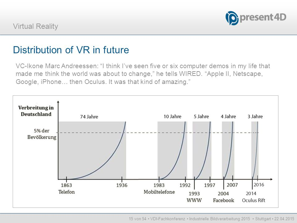 Distribution of VR in future