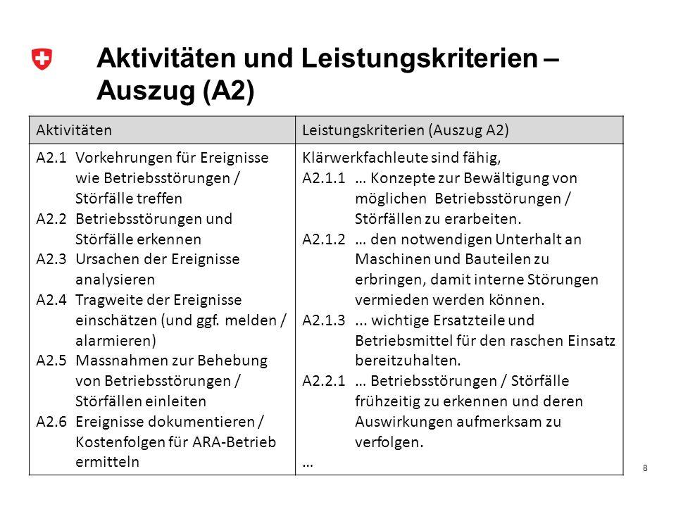 Aktivitäten und Leistungskriterien – Auszug (A2)