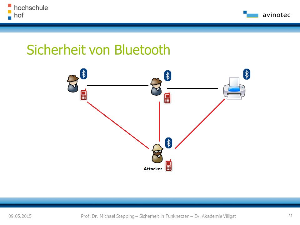 Sicherheit von Bluetooth