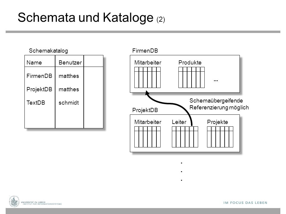 Schemata und Kataloge (2)