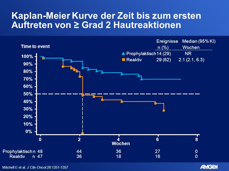 Kaplan-Meier Kurve der Zeit bis zum ersten Auftreten von ≥ Grad 2 Hautreaktionen