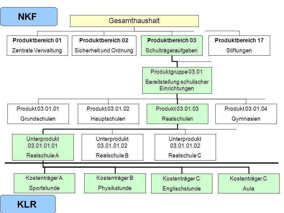NKF KLR Gesamthaushalt Produktbereich 01 Zentrale Verwaltung