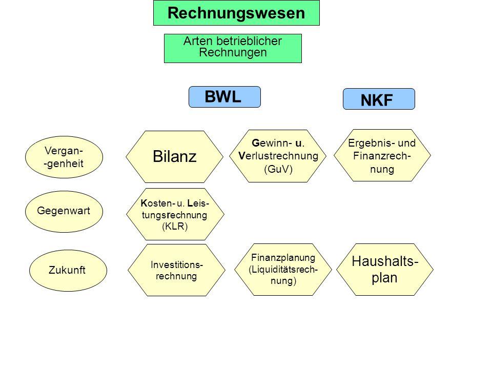 Rechnungswesen BWL NKF