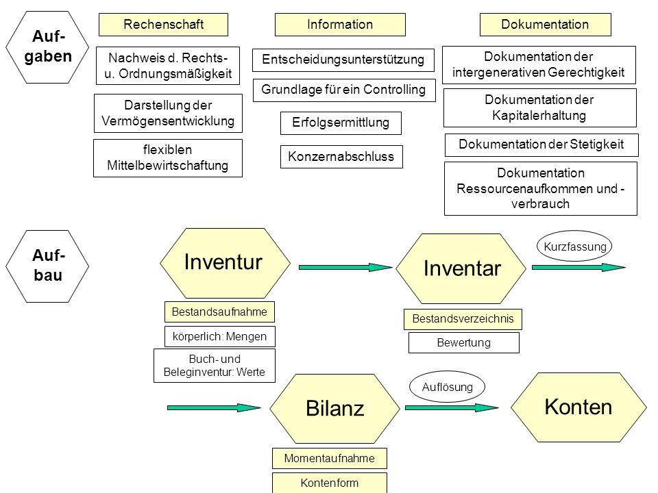 Inventur Inventar Bilanz Konten Auf-gaben Auf-bau Rechenschaft