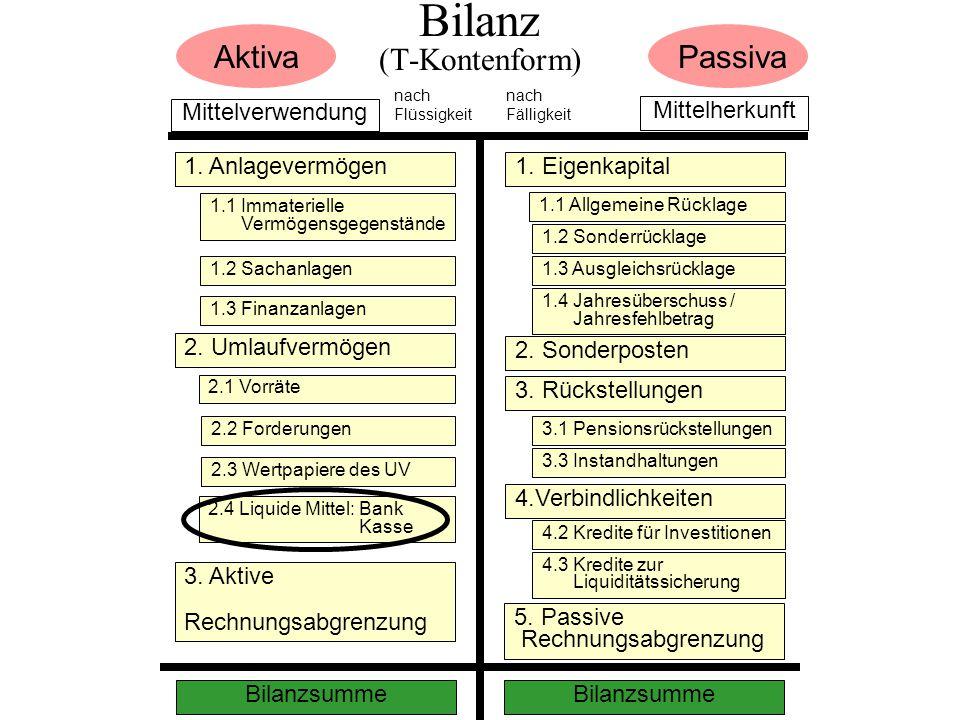 Bilanz (T-Kontenform)