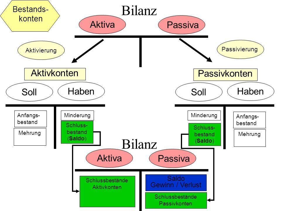 Bilanz Bilanz Aktiva Passiva Aktivkonten Passivkonten Soll Haben Soll
