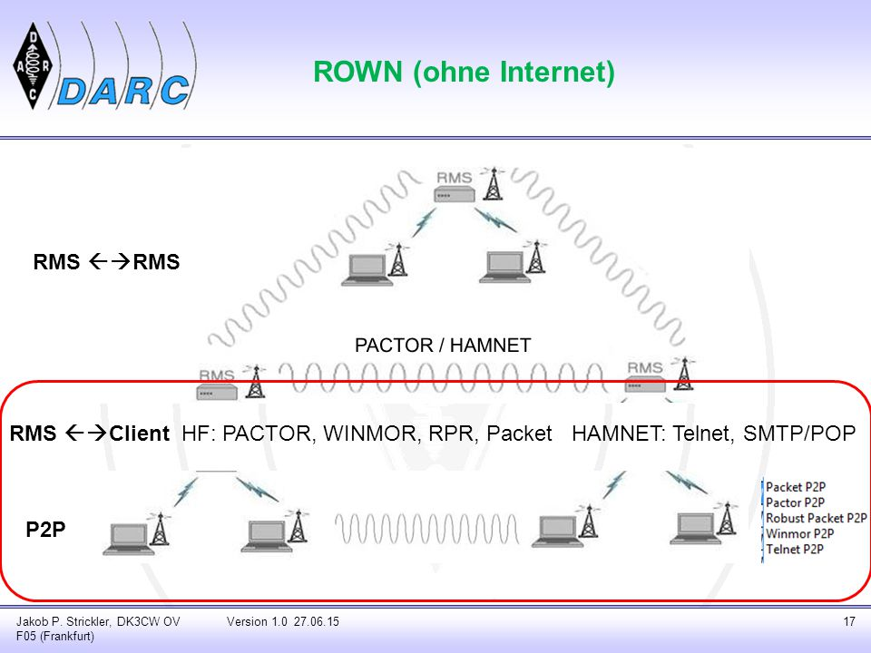 ROWN (ohne Internet) RMS RMS RMS Client