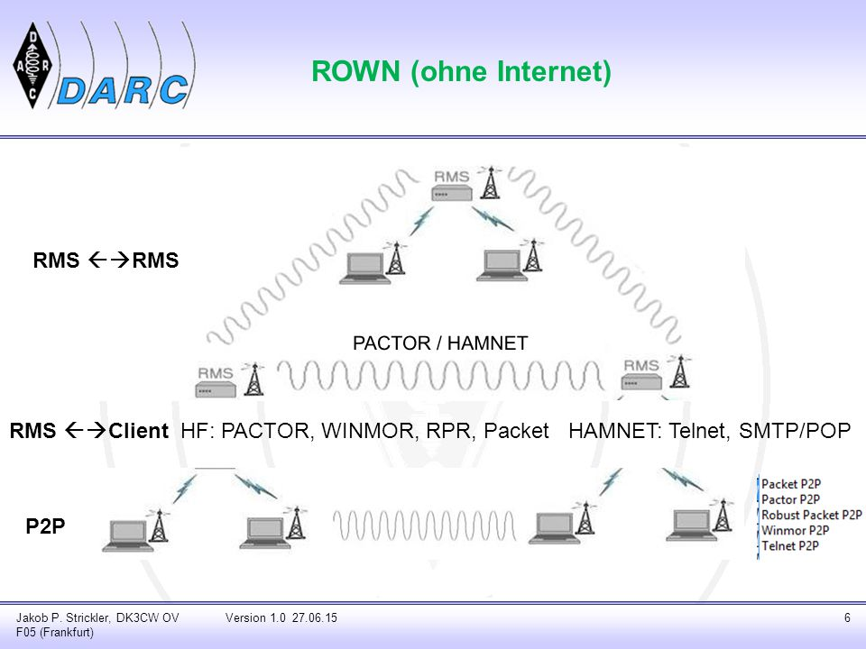 ROWN (ohne Internet) RMS RMS RMS Client