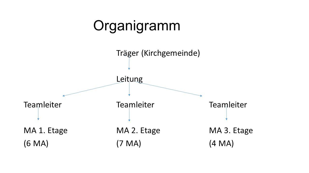 Organigramm Träger (Kirchgemeinde) Leitung Teamleiter Teamleiter Teamleiter MA 1.