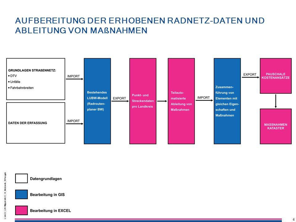Aufbereitung der erhobenen RADnetz-daten und ableitung von maßnahmen