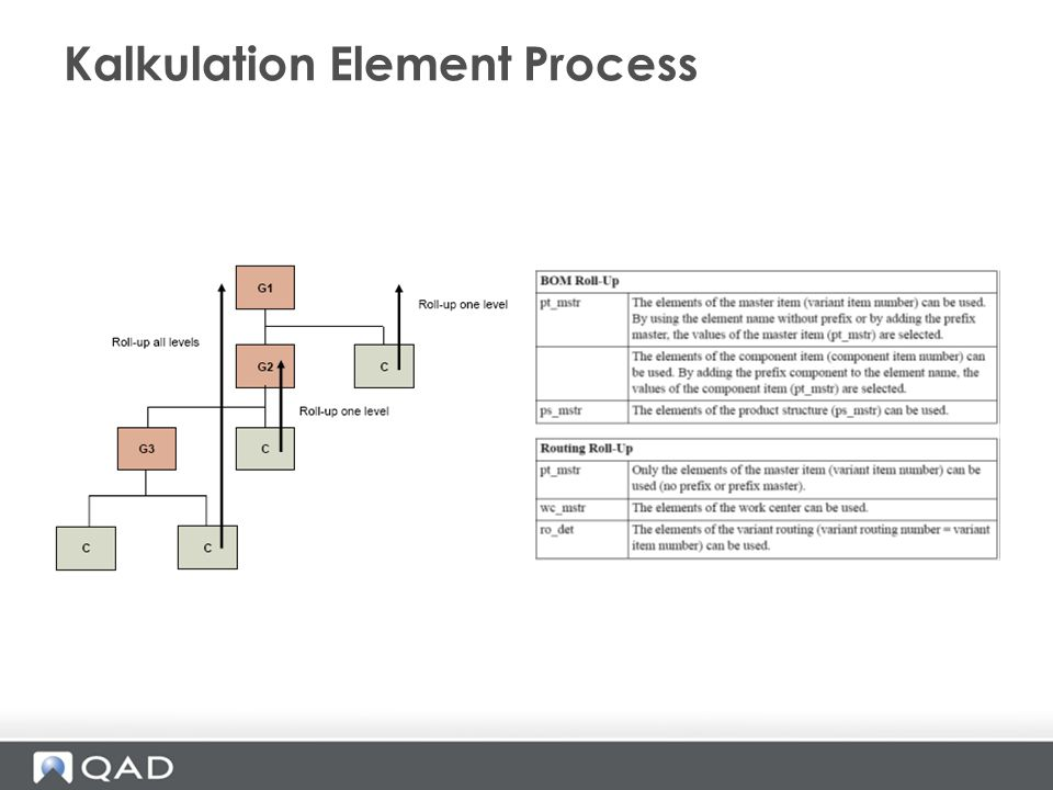 Kalkulation Element Process