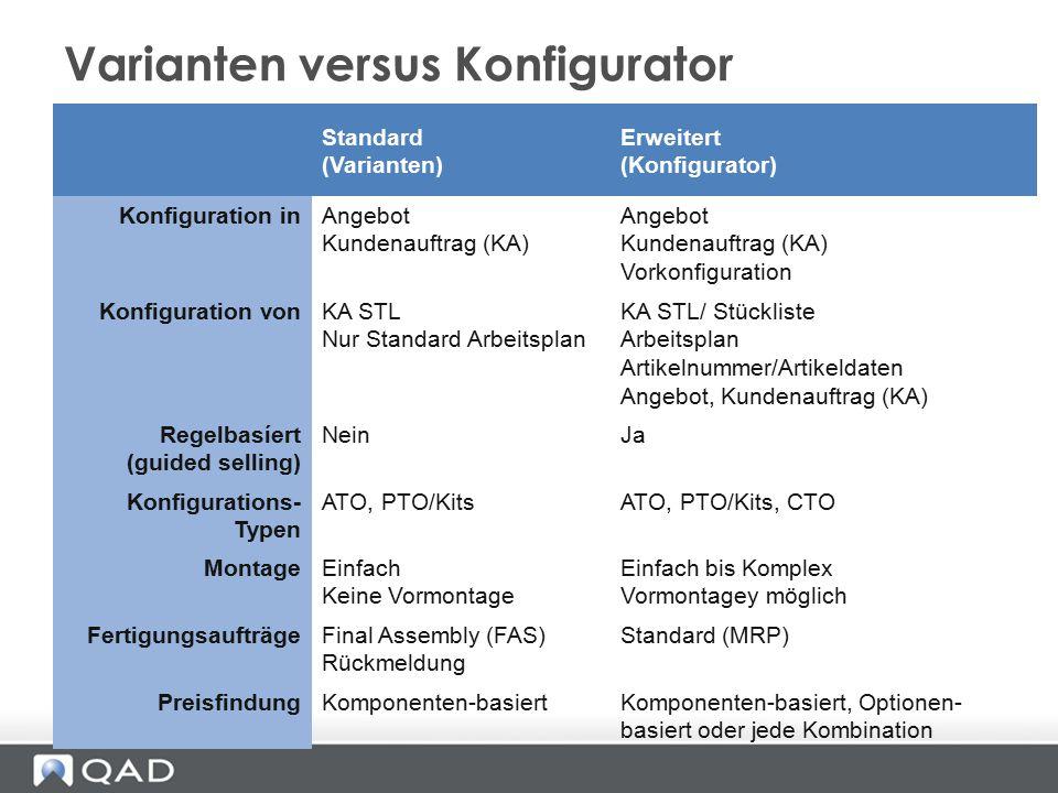 Varianten versus Konfigurator