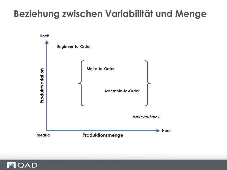 Beziehung zwischen Variabilität und Menge