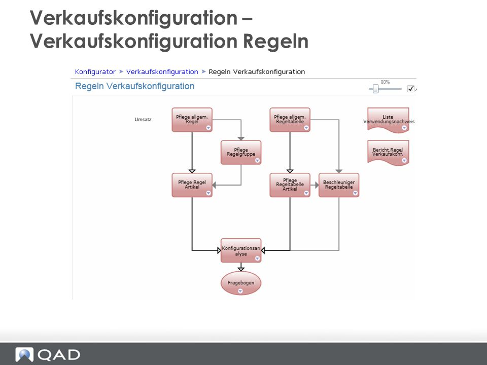 Verkaufskonfiguration – Verkaufskonfiguration Regeln