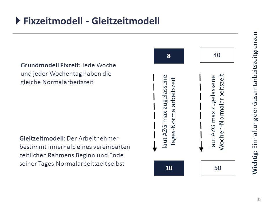  Fixzeitmodell - Gleitzeitmodell