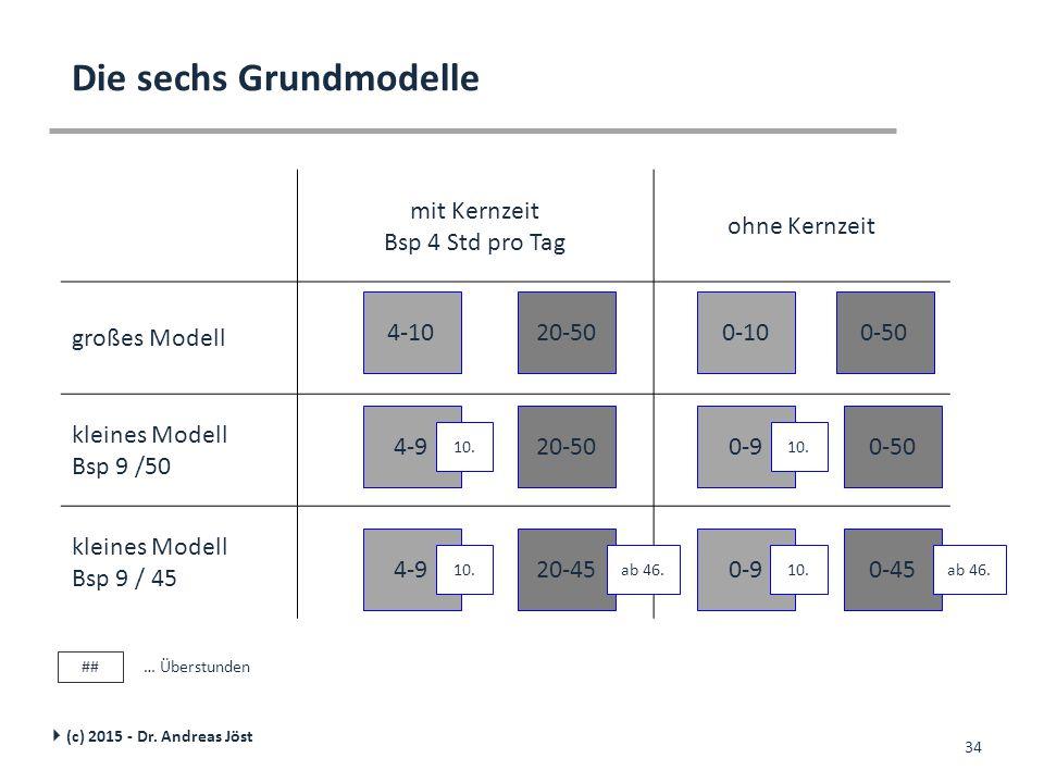 Die sechs Grundmodelle