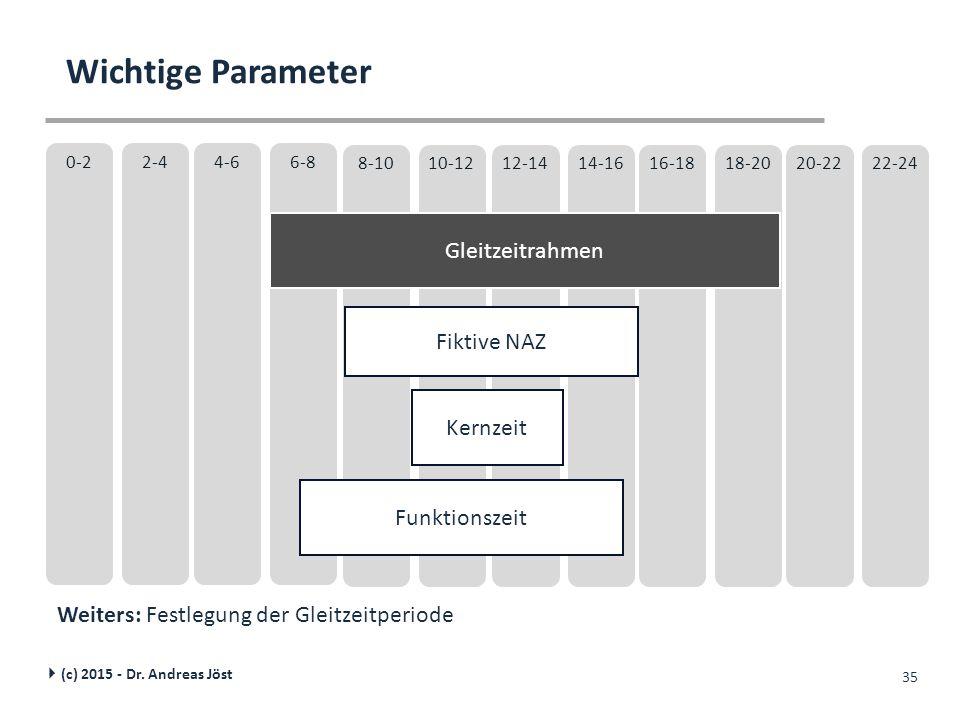 Wichtige Parameter Gleitzeitrahmen Fiktive NAZ Kernzeit Funktionszeit
