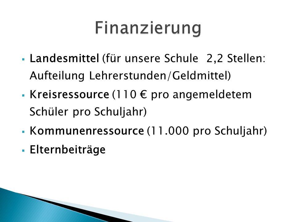 Finanzierung Landesmittel (für unsere Schule 2,2 Stellen: Aufteilung Lehrerstunden/Geldmittel)