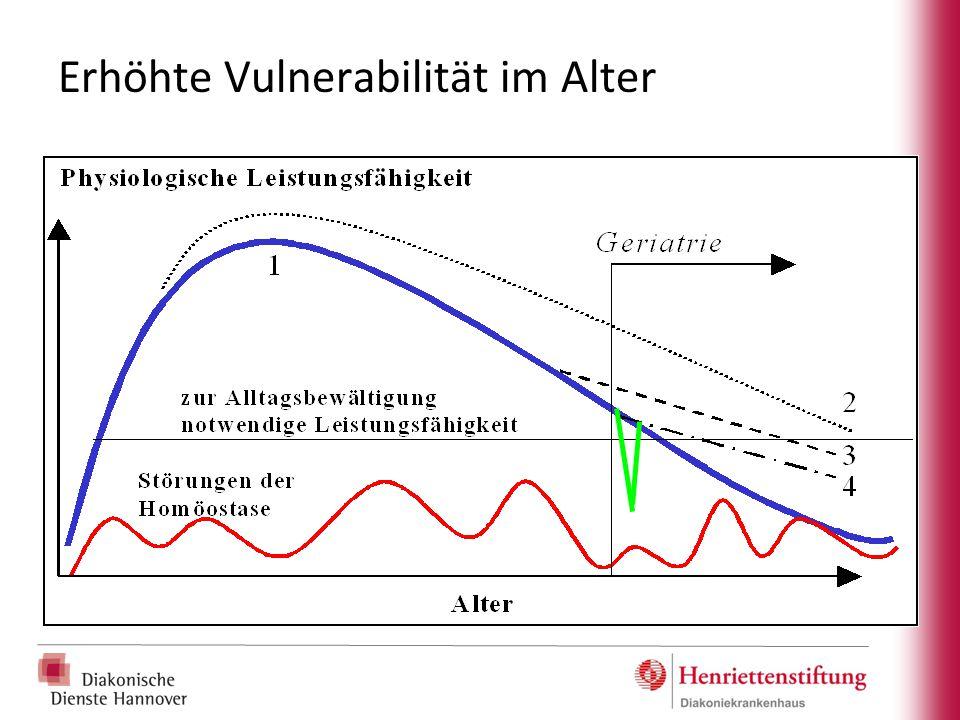 Erhöhte Vulnerabilität im Alter