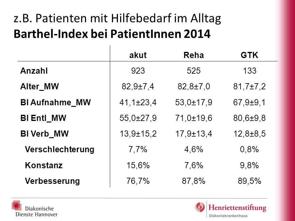 z.B. Patienten mit Hilfebedarf im Alltag Barthel-Index bei PatientInnen 2014
