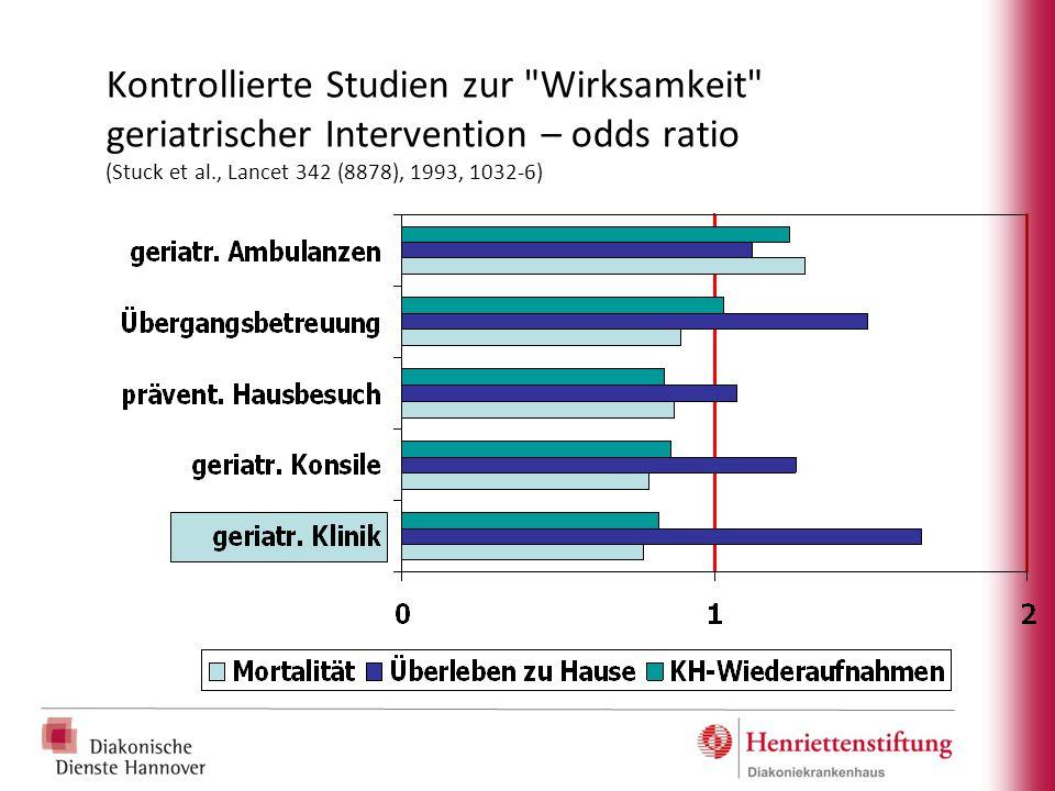 Kontrollierte Studien zur Wirksamkeit geriatrischer Intervention – odds ratio (Stuck et al., Lancet 342 (8878), 1993, 1032-6)