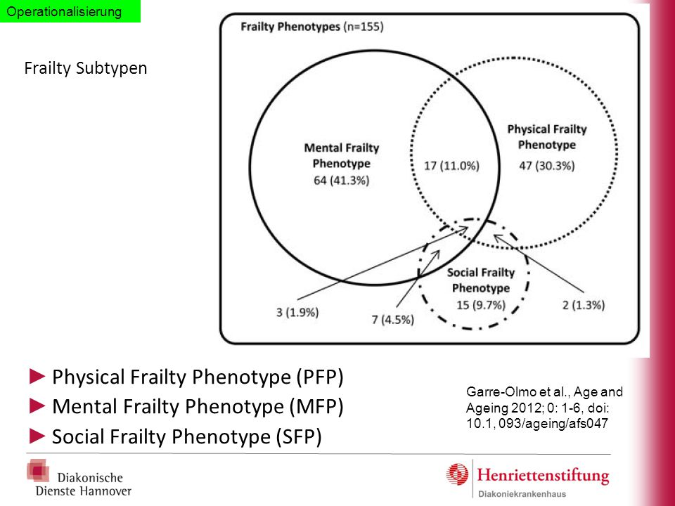 Physical Frailty Phenotype (PFP) Mental Frailty Phenotype (MFP)
