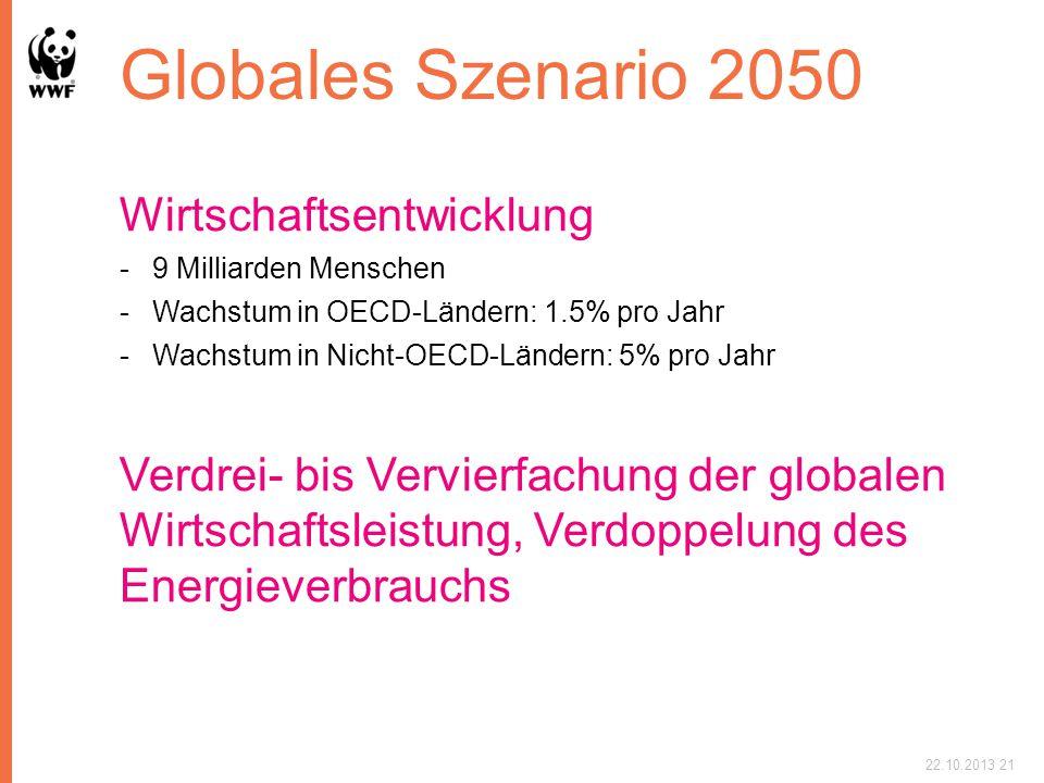 Globales Szenario 2050 Wirtschaftsentwicklung